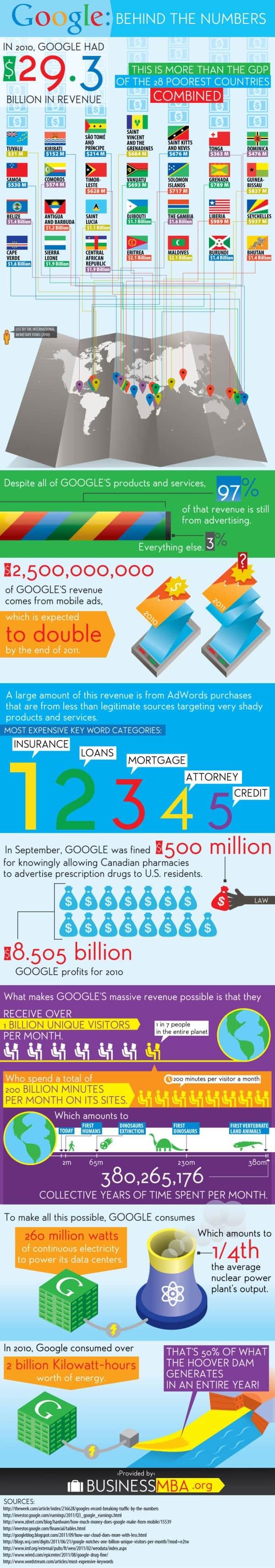 google numbers  making money