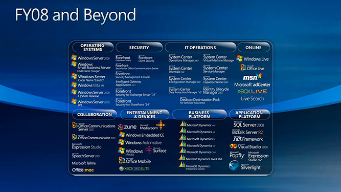 Microsoft products roadmap for FY08 and beyond