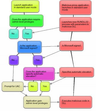 Windows 7 UAC flowchart