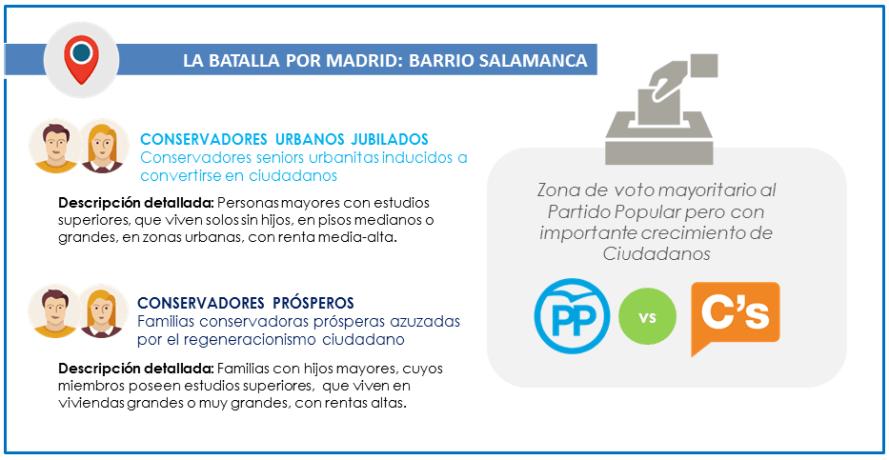 26J_Votantes_Batalla-por-Madrid_Salamanca_GEOMARKETING_ITELLIGENT