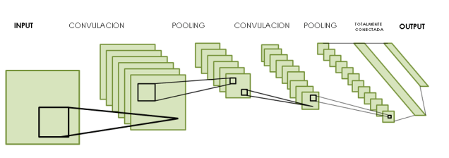 Convolutional Neuronal Network