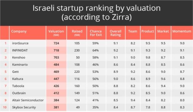 startups-israel-2015-3