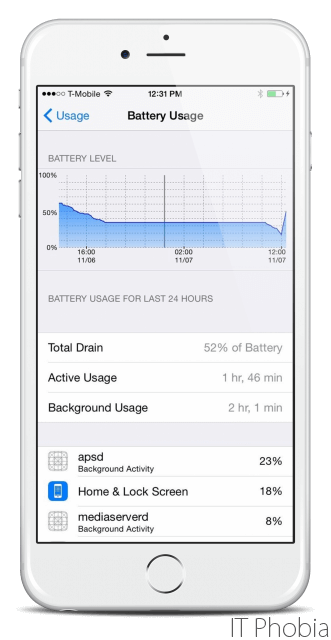 iOS 9 Battery Drain Battery Usage