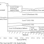 Zacpeten, Structure 764, Test Unit 3 (907. 318), North Profile