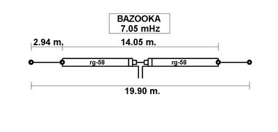 bazooka antenna