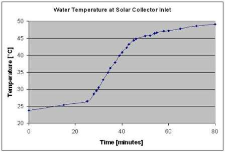 DIY Solar Water Heater - Learn How To Make A Solar Water Heater On A Budget
