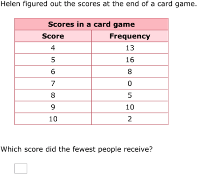 IXL | Frequency charts | 5th grade math