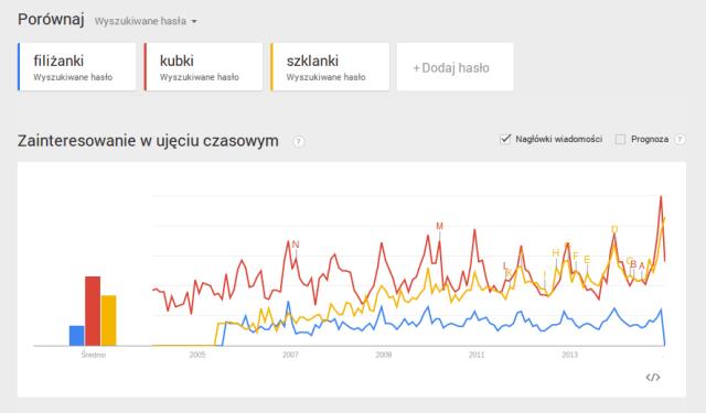 Jak działają Trendy Google - Google Trends