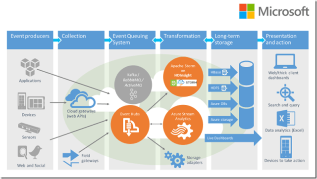 AzureStreamAnalytics_Page