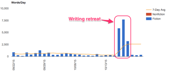 Writing retreat chart