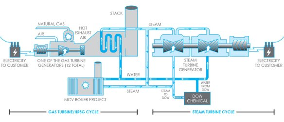 Conceptual image of a combined cycle natural gas power plant