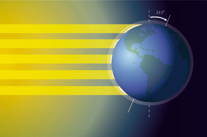 The equivalent amount of sunlight hitting the earth at a high latitude spills out over a larger area. In other words, there amount of energy per area is lower. link
