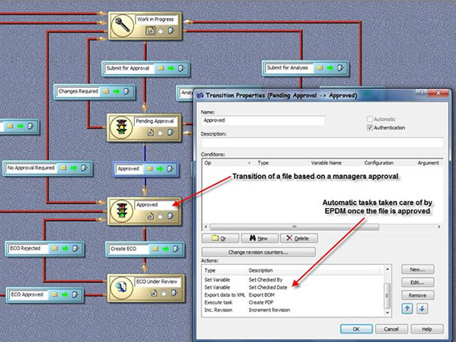 SolidWorks Enterprise PDM Workflow