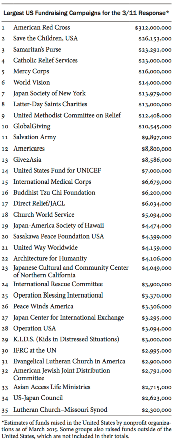 List of largest US fundraising campaigns for the 3/11 response
