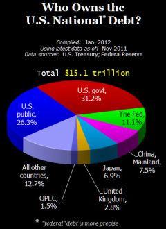 Who do we owe?