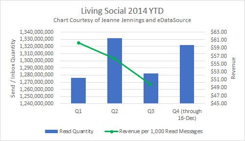 LS Read Rate