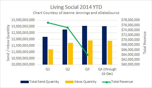 LS Total Revenue