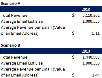 Avg Value of an Email Address 2014-10-27
