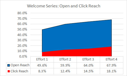 5 multi-effort open and click reach
