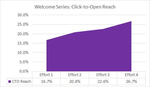 6 multi-effort click-to-open reach
