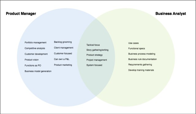 Business Analyst vs Product Manager