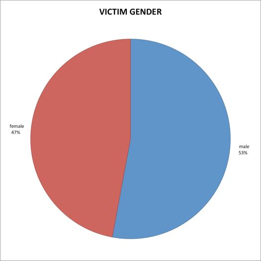 VictimGender