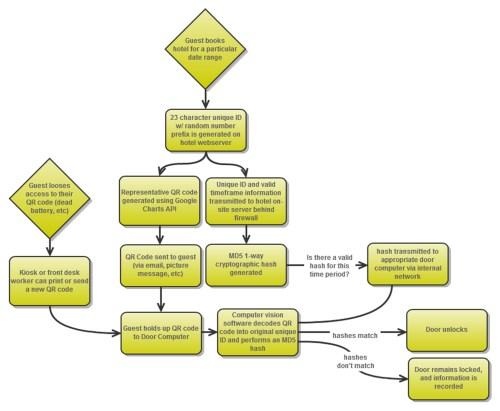 LibeTech Operation Flowchart