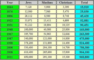 Jewish Virtual Library Graph, based on figures from the Israel Central Bureau of Statistics.