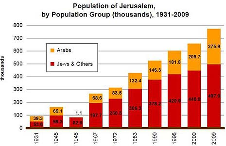 Graph via the Jerusalem Institute for Israel Studies.