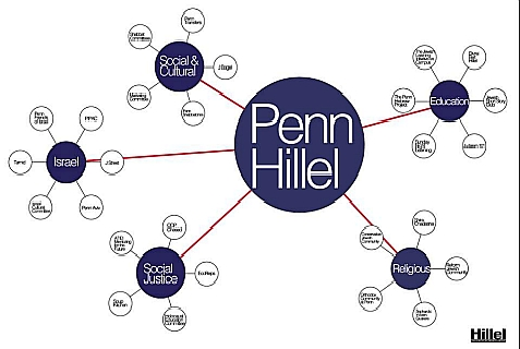 Diagram of Penn Hillel activities