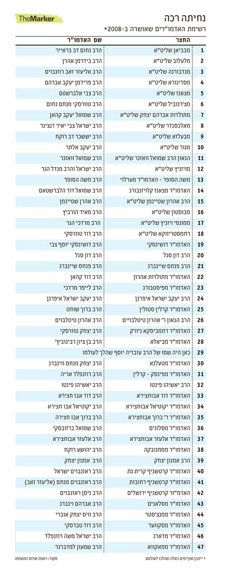 ben gurion vip rabbi list