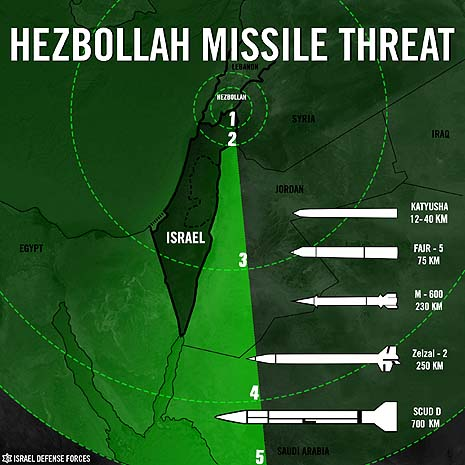 hezbollah missile threat