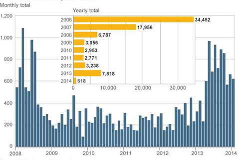 Civilian Deaths in Iraq 2008-2014