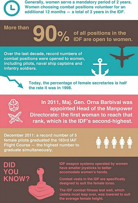 Statistics regarding women in the IDF