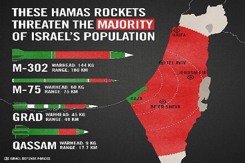 Hamas rockets now threaten the majority of the State of Israel.