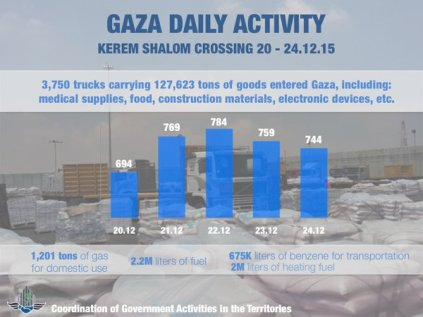 Delivery statistics at Kerem Shalom Crossing Dec. 20-24 2015