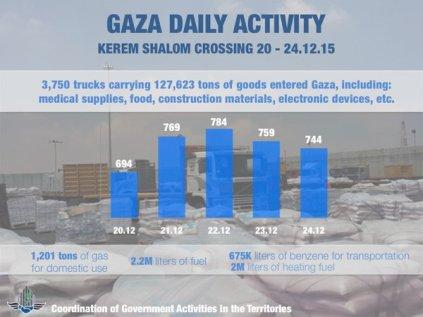 Delivery statistics at Kerem Shalom Crossing Dec. 20-24 2015