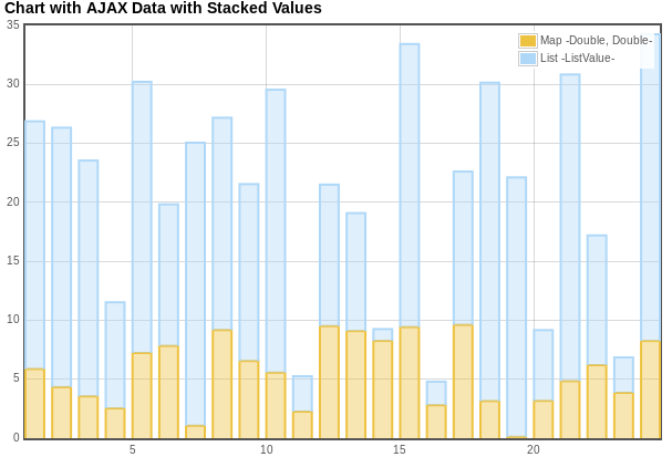 Struts2 jQuery Chart with stacked Values