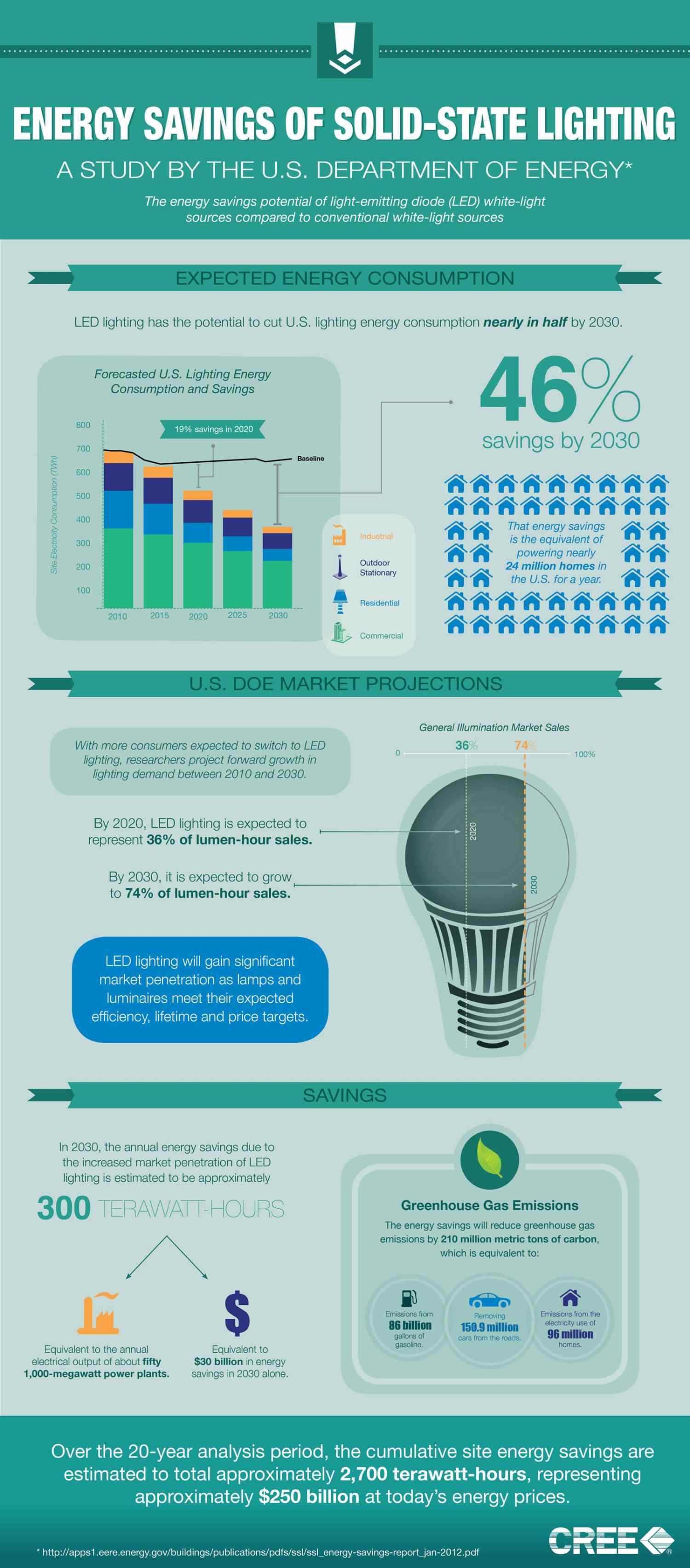 Energy-Savings-Of-Solid-State-Lighting-Infographic-infographicsmania