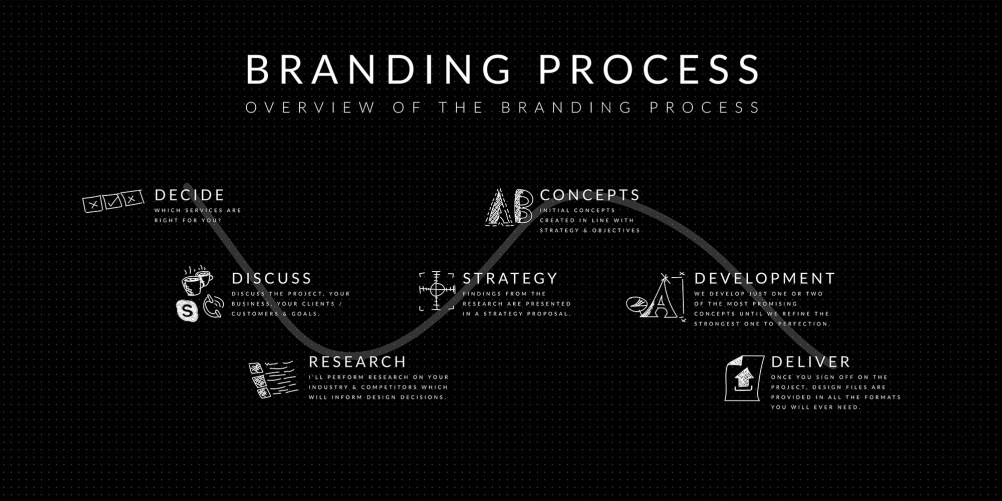 Design process branding brand identity web design. Road map, project checklist, infographic