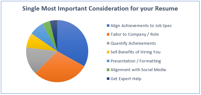 Single Most Important Consideration For Your Resume   Graph