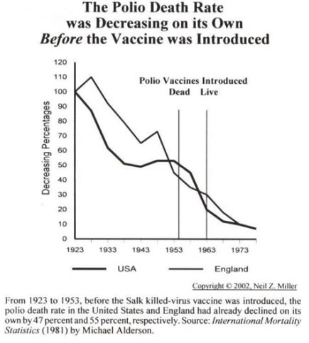 The Fallacious Germ Theory  Polio-vaccine