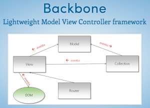 backbone single view multiple models (2 replies) hi, this should be something simple to do, i'm new to backbone and not really sure though i have 3 models, 1 view and 1 template i want to render these 3 models within the one template.