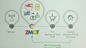 Google - Zero Moment of Truth