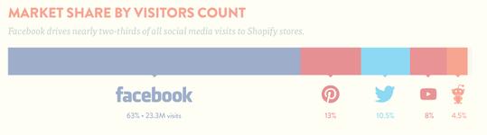 trafic-social-commerce