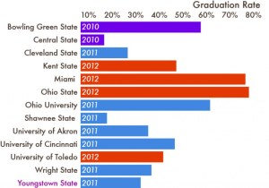 Graduation rates of all 13 state universities in Ohio.