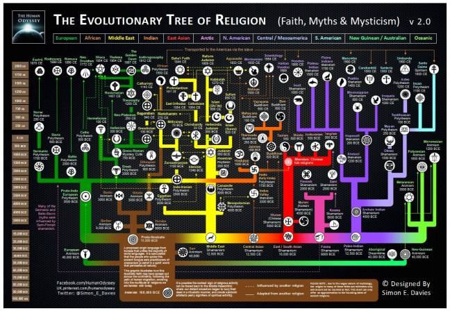 The evolutionary tree if religionby Simon_E_Davies