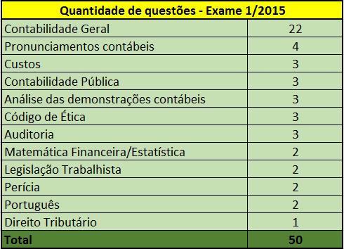 exame