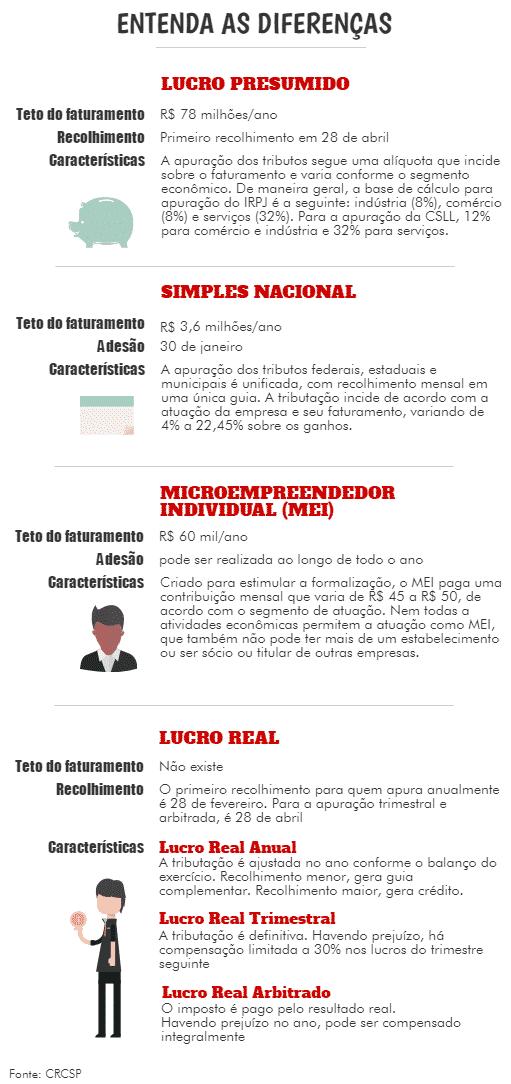 internas_quadro-regimes