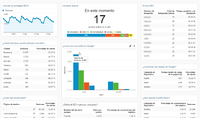 Mega tutorial de Google Analytics en español